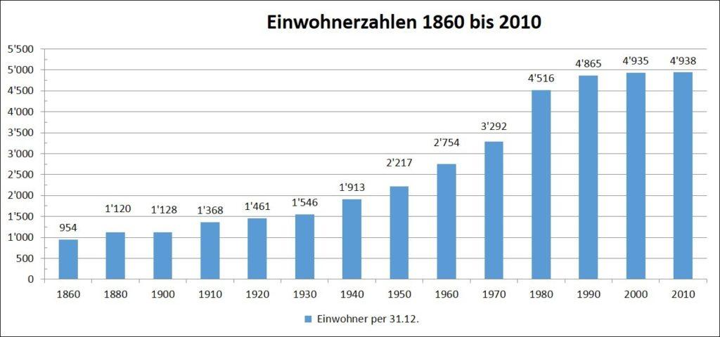 Einwohnerstatistik seit 1860