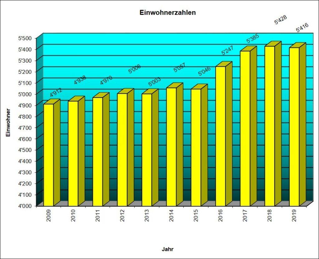 Einwohnerstatistik 2009 bis 2019